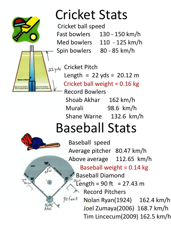 Baseball Math Worksheets Baseball Maths