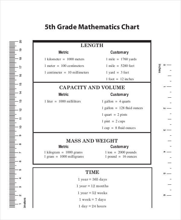 Conversion Worksheets 5th Grade Metric System Conversion Chart 11 Free Word Excel Pdf