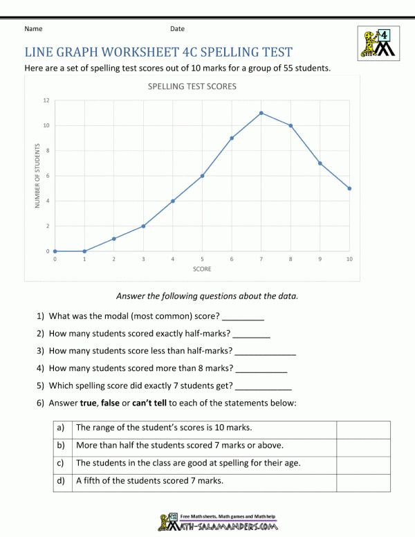 Line Graph Worksheets 5th Grade 10 Line Plot Worksheets 5th Grade