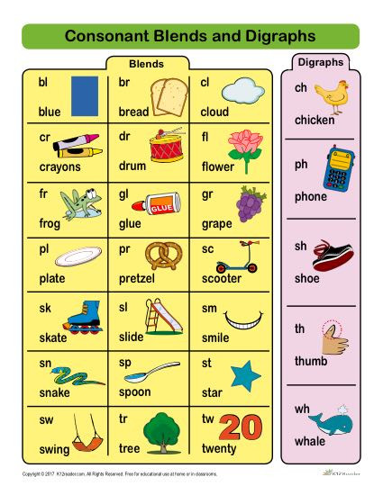 2nd Grade Consonant Blends Worksheets Consonant Blends and Digraphs List