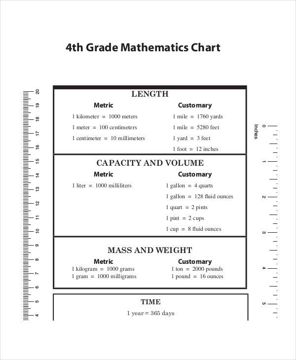 5th Grade Metric Conversion Worksheets Metric System Conversion Chart 11 Free Word Excel Pdf