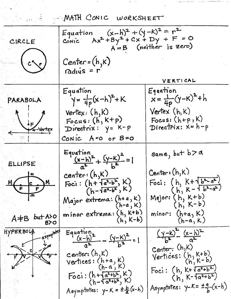 Act Prep Math Worksheets Pdf Conic Sections Circle Parabola Ellipse and Hyperbola