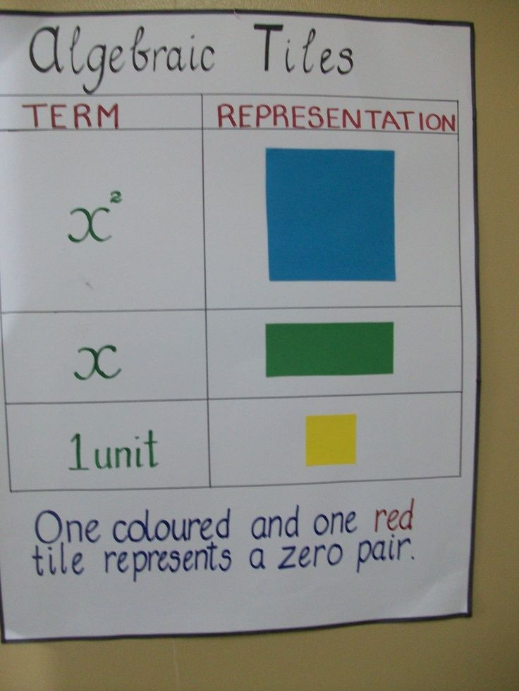 Algebra Tiles Worksheets 6th Grade Algebra Tiles Pinterest