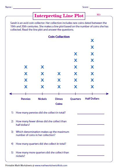Decomposing Fractions Worksheets 4th Grade Fraction Line Plot Worksheets 4th Grade