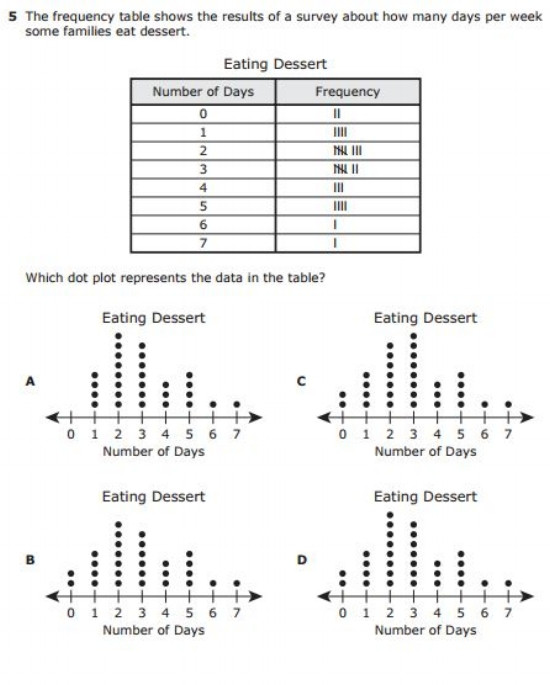 Frequency Table Worksheets 3rd Grade Free Printable 3rd Grade Staar Practice Tests Math and