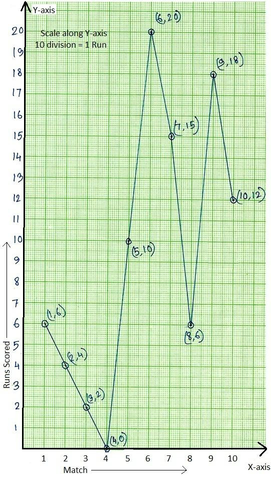 Line Graph Worksheet 3rd Grade Worksheet On Line Graph Draw the Line Graph