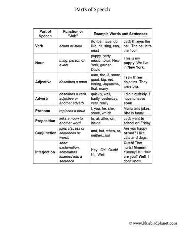Parts Of Speech Printable Worksheets Parts Of Speech List and Examples Bluebirdplanet