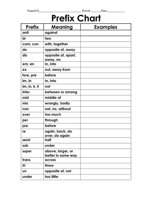 Prefix Worksheet 4th Grade Worksheets Prefix Practice Mis Non Ex Co Anti In 2020