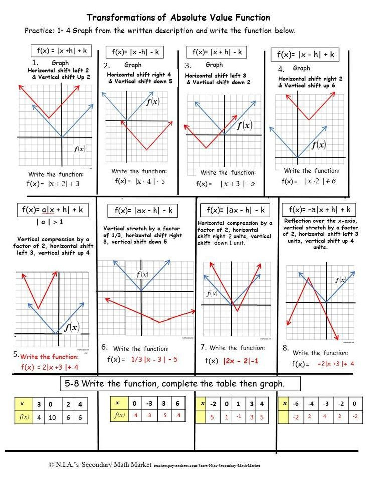 Transformations Math Worksheets Absolute Value Transformations
