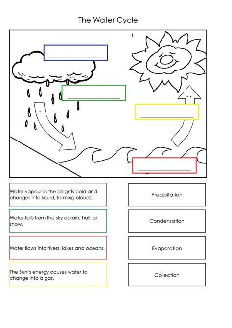 Water Cycle Worksheets 2nd Grade Water Cycle Worksheets for Kids Free Yahoo Image Search