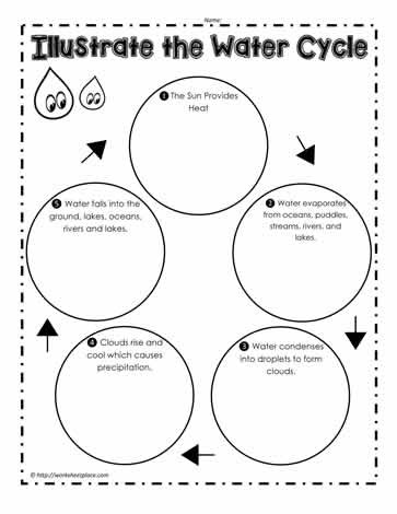 Water Cycle Worksheets 2nd Grade Water Cycle Worksheets