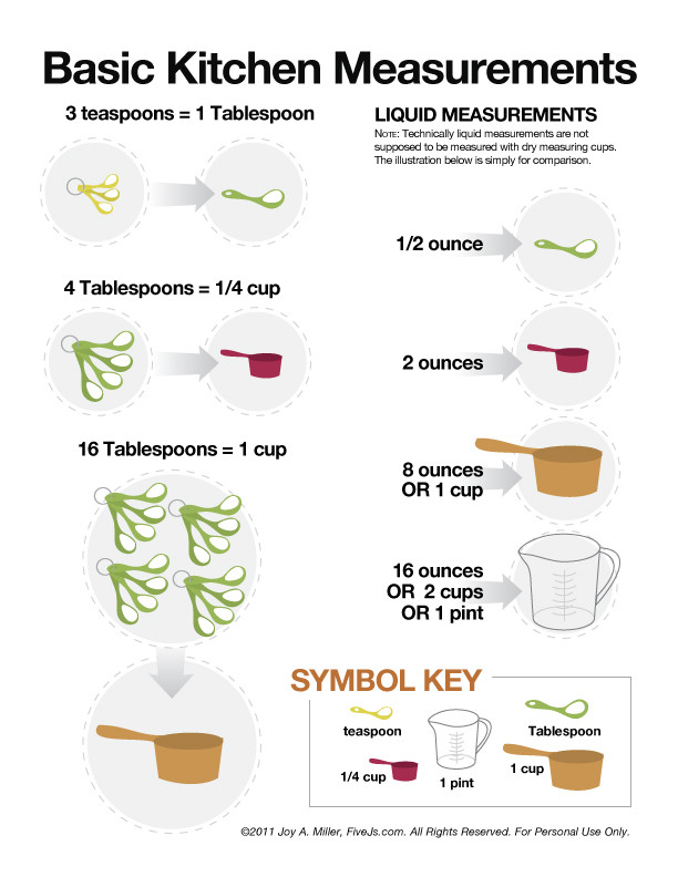 Basic Cooking Terms Worksheet Cooking Measurement and Conversion Chart