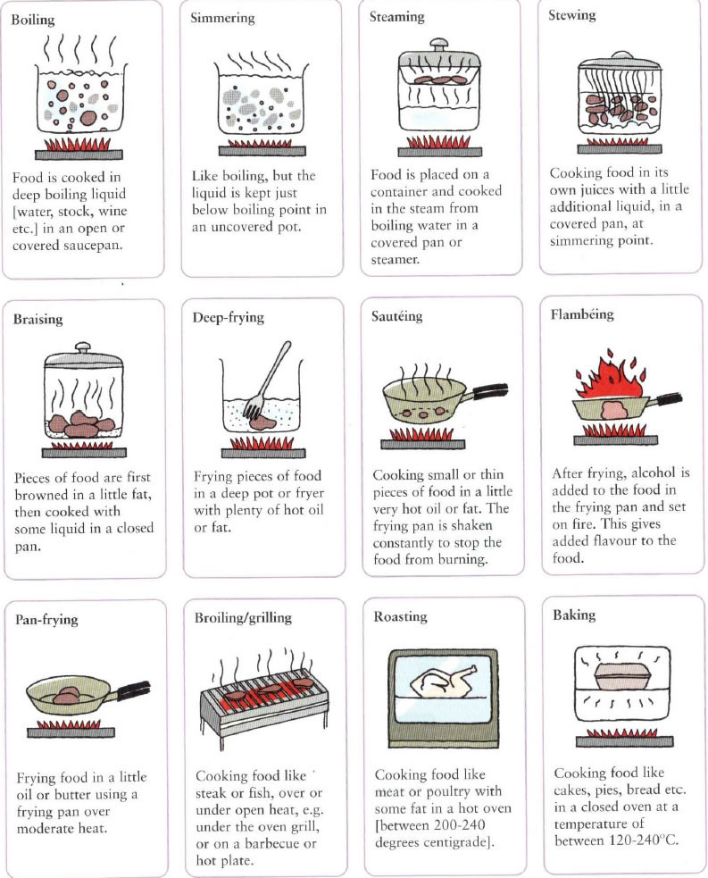 Basic Cooking Terms Worksheet Different Ways to Cook Food Methods Of Cooking Food