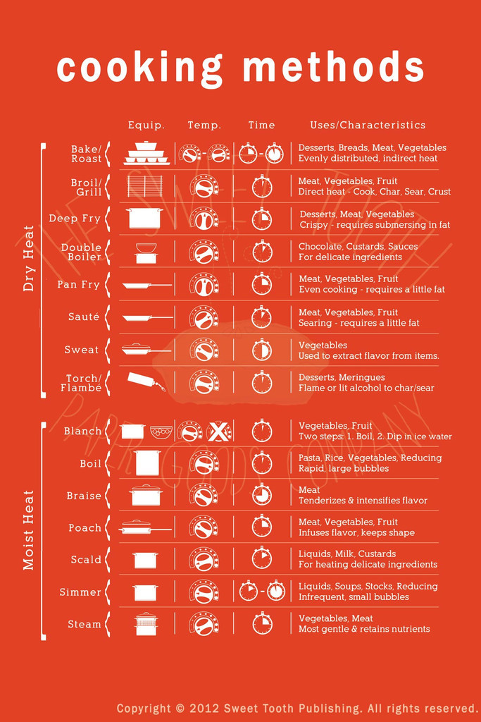 Basic Cooking Terms Worksheet the Cooking Methods Cheat Sheet Helps You Learn Confusing Terms