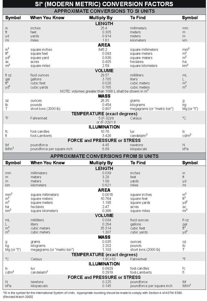 Chemistry Conversion Factors Worksheet 39 Info Chemical Conversion Table Hd Pdf Printable Download