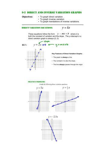 Direct Variation Worksheet with Answers 28 [ Worksheet 7 4 Inverse Functions ]