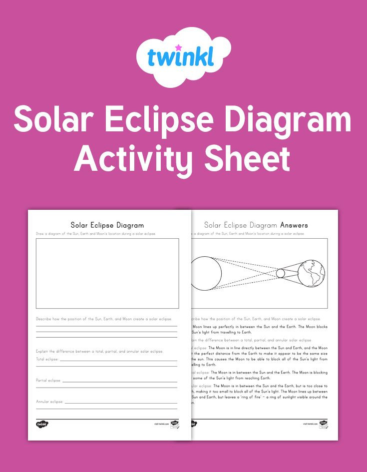 Eclipse Worksheets for Middle School A Great solar Eclipse Diagram Activity for Drawing A Diagram