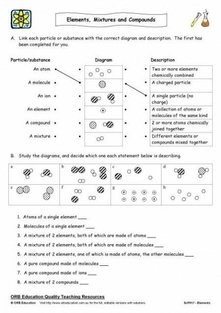 Elements and Compounds Worksheet Worksheets Pound and Elements Printable ในปี 2020