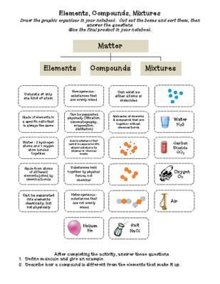Elements Compounds Mixtures Worksheet Answers Elements Pounds & Mixtures Cut & Paste Activity From