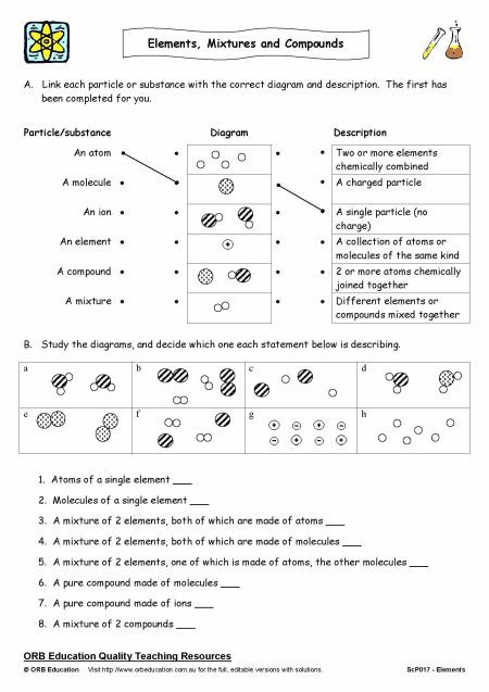 Elements Compounds Mixtures Worksheet Answers Mixtures and Pound Graphic organizer Google Search