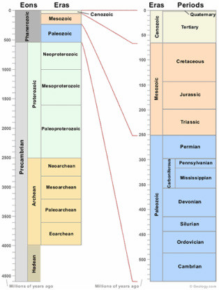 Geological Time Scale Worksheet A Time Scale Study Help for Geoscience Cset 122