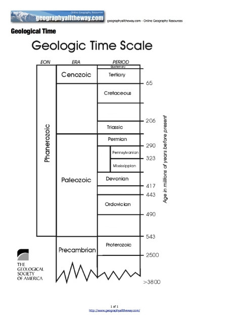 Geological Time Scale Worksheet Geographyalltheway Individuals and societies Age 11
