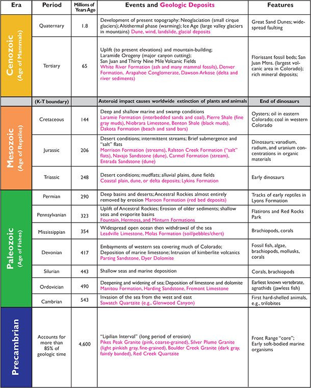 Geological Time Scale Worksheet Geologic Time Scale Chart