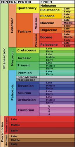 Geological Time Scale Worksheet Geologic Time Scale Read Earth Science