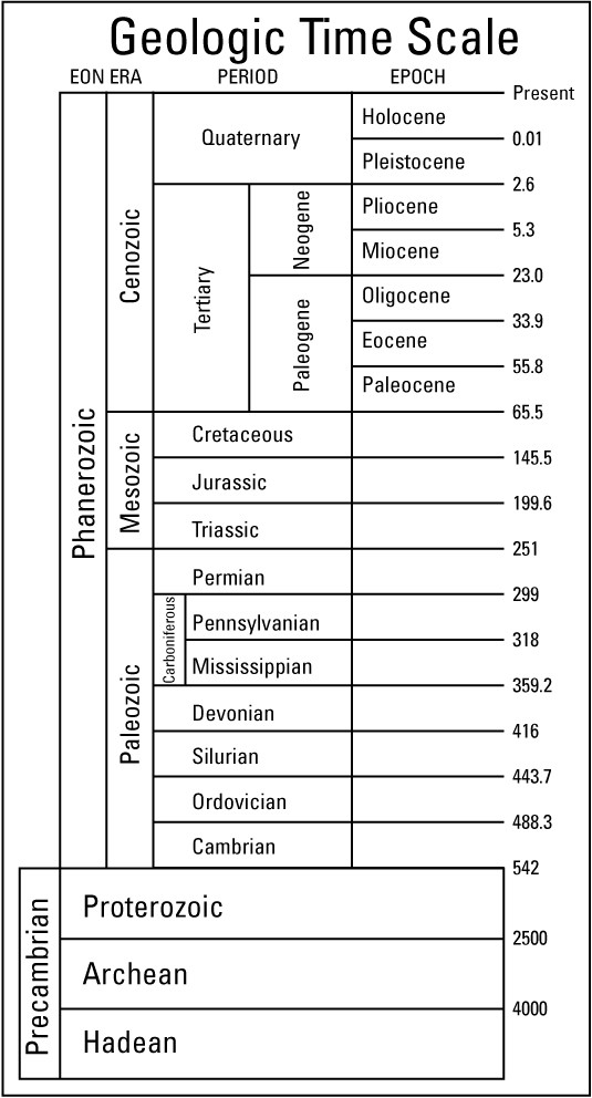 Geological Time Scale Worksheet the Geologic Timescale Dummies