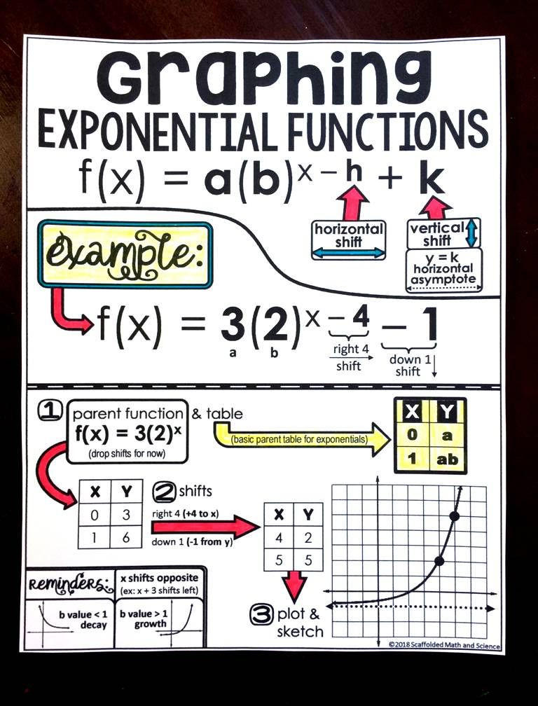 Graphing Exponential Functions Worksheet Graphing Exponential Functions Cheat Sheet
