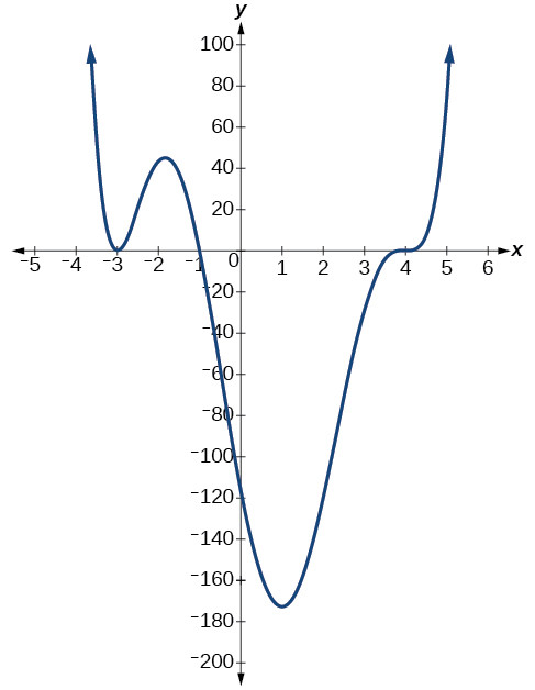 Graphing Polynomial Functions Worksheet Answers 3 4 Graphs Of Polynomial Functions Mathematics Libretexts