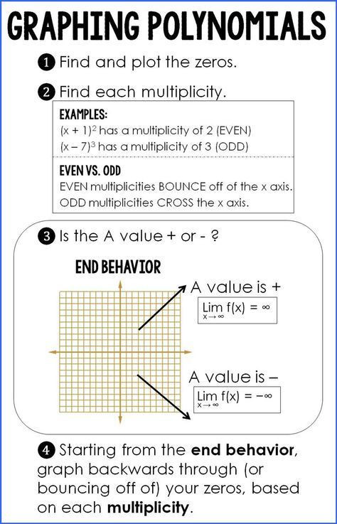 Graphing Polynomial Functions Worksheet Answers Graphing Polynomials Cheat Sheet