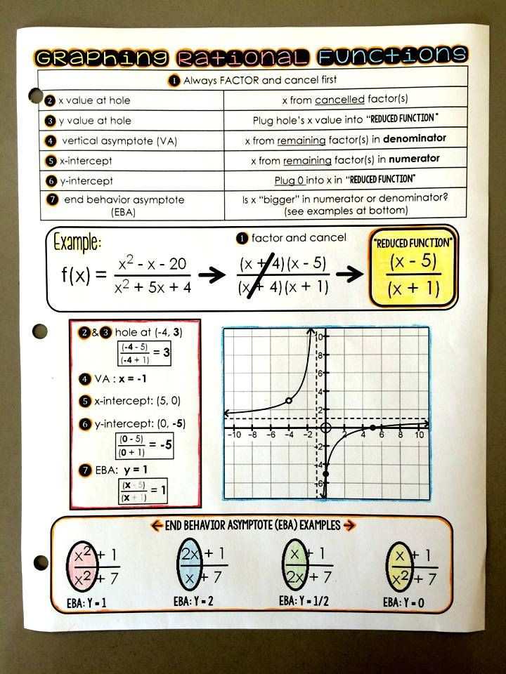 Graphing Rational Functions Worksheet Graphing Rational Functions Reference Sheet