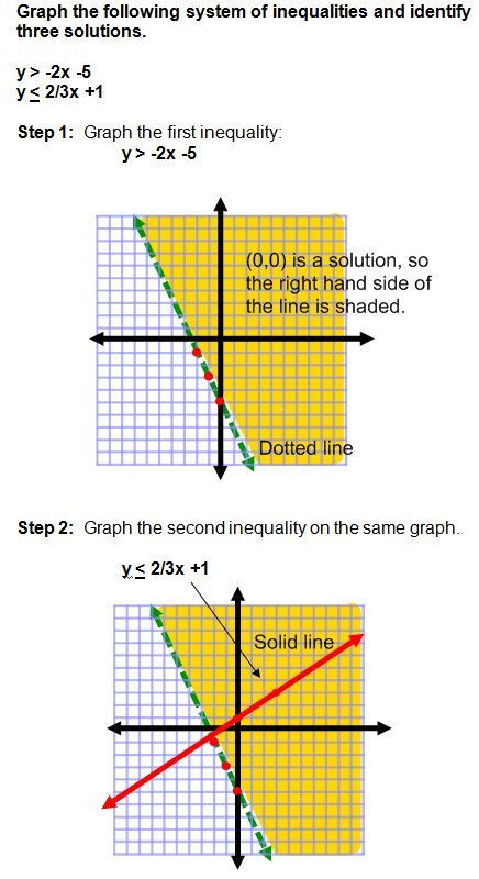 Graphing Systems Of Inequalities Worksheet Graphing Systems Of Inequalities