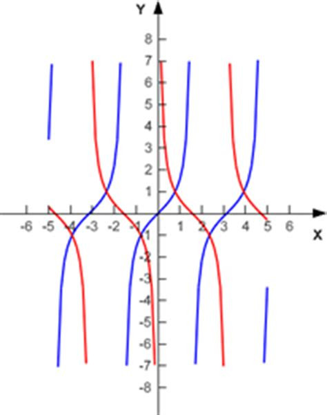 Graphing Trig Functions Worksheet Graphing Tan and Cotangent Functions Kuta software