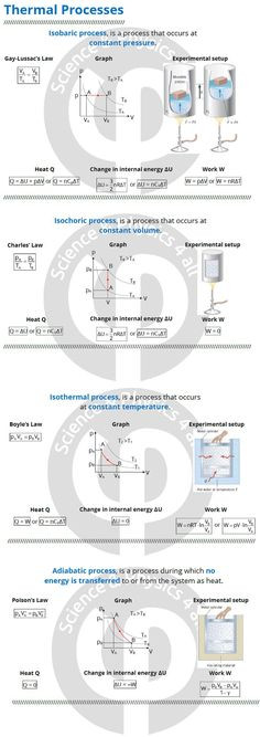 Heating and Cooling Curve Worksheet 21 Best thermodynamic Images