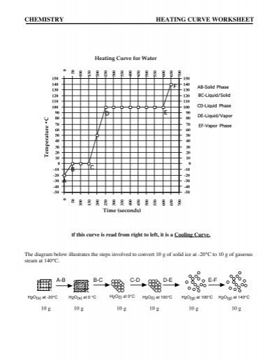 Heating and Cooling Curve Worksheet Chemistry Heating Curve Worksheet Cast