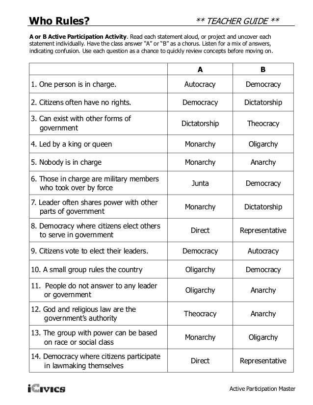 I Have Rights Worksheet Answers Types Of Govt 2