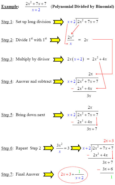 Long Division Of Polynomials Worksheet Make Polynomial Division Simple with these Steps From Gradea