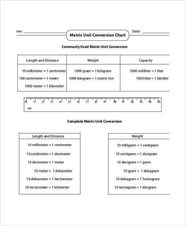 Metric Conversion Worksheet Pdf Metric Unit Conversion Chart Template 6 Free Pdf