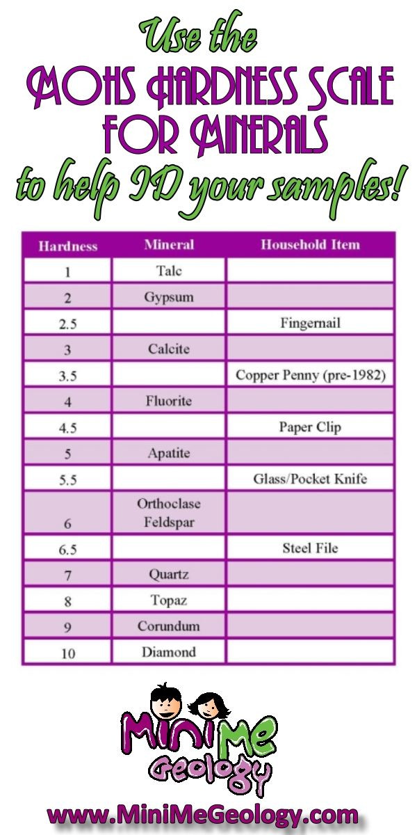 Mohs Hardness Scale Worksheet Identifying A Mineral Using Mohs Hardness Scale Mini Me