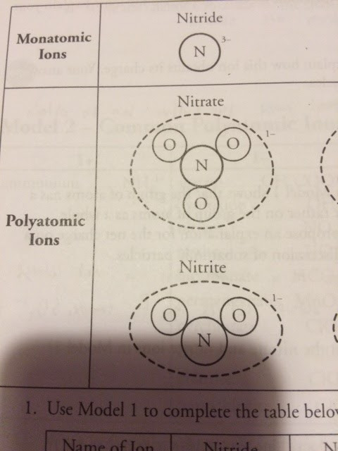Nomenclature Worksheet 1 Monatomic Ions Philip Chemistry 5th Hour Chemistry Entry 7