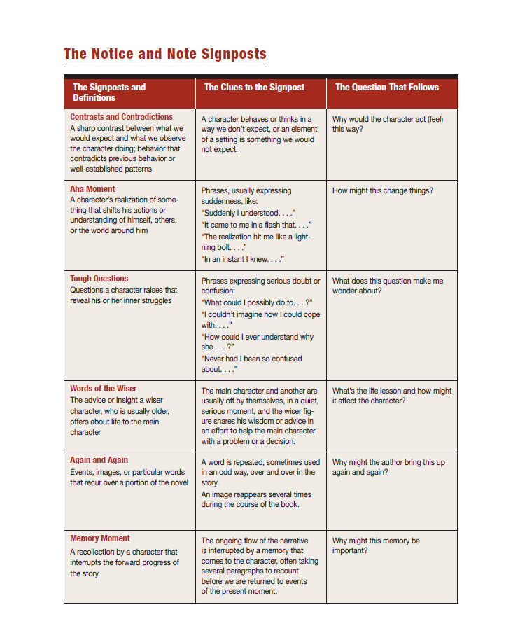 Notice and Note Signposts Worksheet Notice & Note