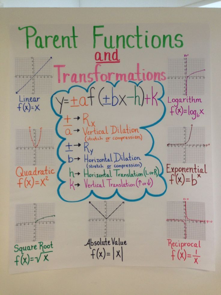 Parent Functions and Transformations Worksheet 338a F1ace Ff 736—981