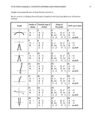 Parent Functions and Transformations Worksheet Parent Functions Worksheet Davezan