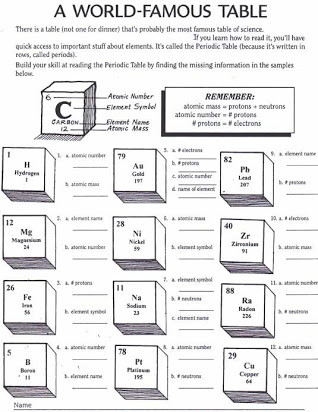 Periodic Table Puns Worksheet Free Periodic Table Worksheets Middle School
