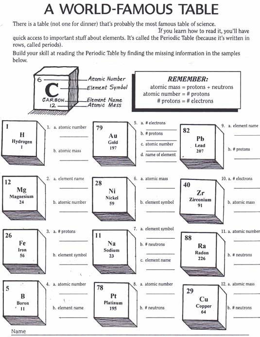 Periodic Trends Practice Worksheet Answers Periodic Table Activity Worksheets