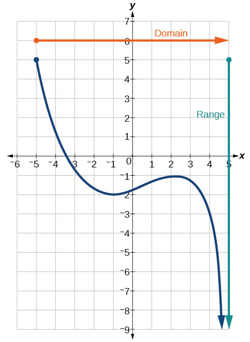 Piecewise Functions Worksheet with Answers 1 2 Domain and Range Precalculus