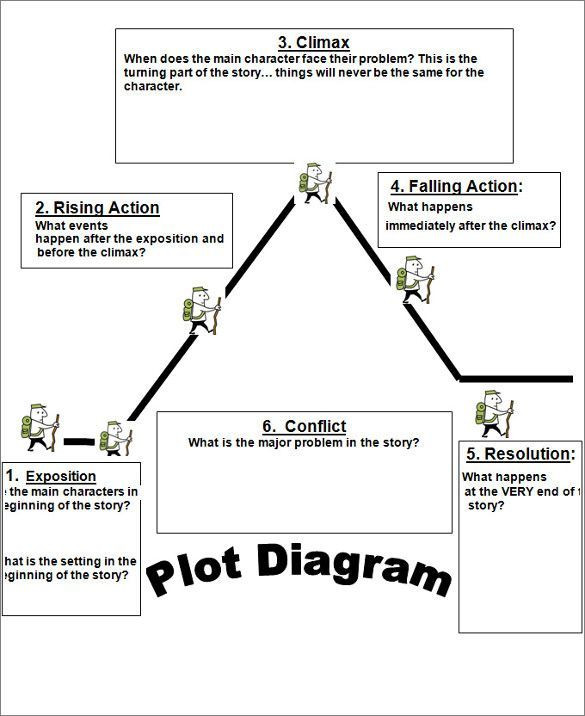 Plot Diagram Worksheet Pdf 10 Plot Diagram Templates