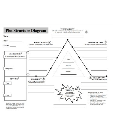 Plot Diagram Worksheet Pdf Plot Diagram Worksheet Pdf Free Download Printable